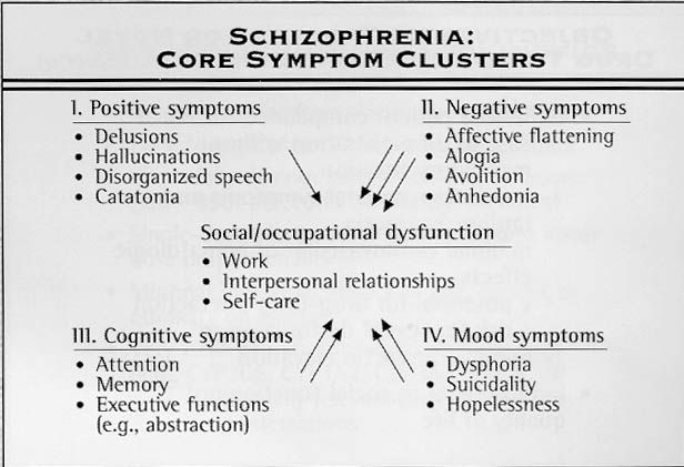 Positive and Negative Symptoms of Schizophrenia - ADD Forums - Attention Deficit Hyperactivity Disorder Support and Information Resources Community