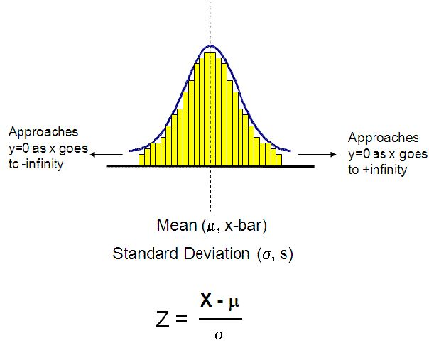 Normal Distribution for Six Sigma Analysis