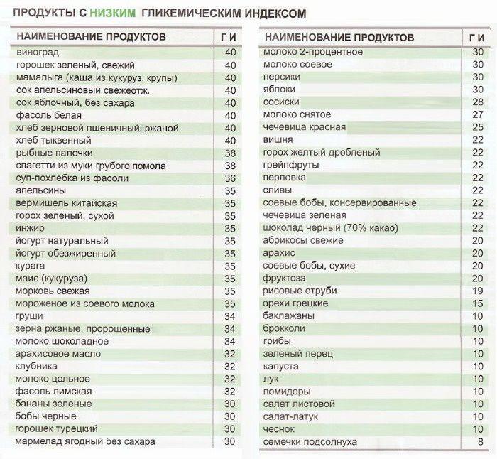 Таблица продуктов с низким гликемическим уровнем