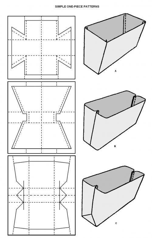 Schéma pratique pour forme du fond de sac