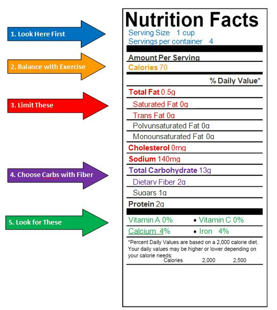 How To Read A Nutrition Label Reading Food Labels Food