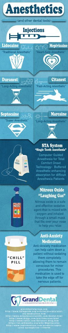 #granddental Anesthetic Infographic