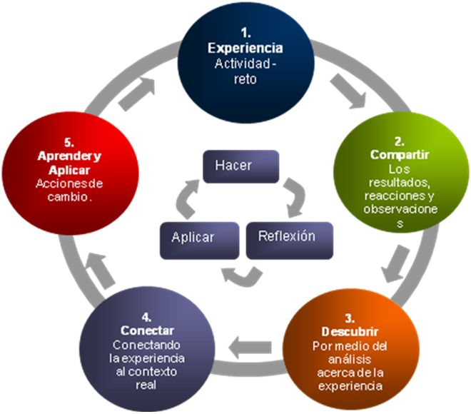 Metodologías Educativas | Innovación Educativa