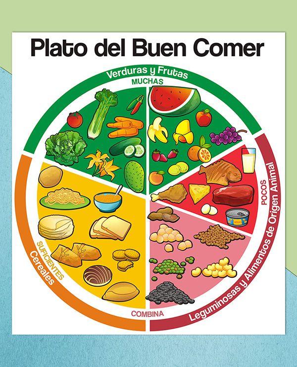 ILLUSTRATION / ILUSTRACIÓN Plato del Buen Comer on Behance