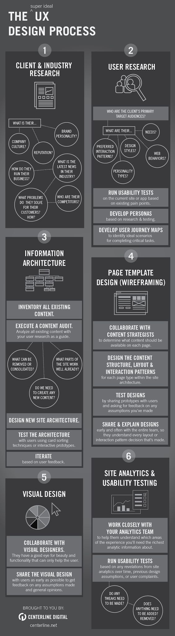 User Experience Design process is about getting to know people. | Jak wygląda proces projektowania UX?