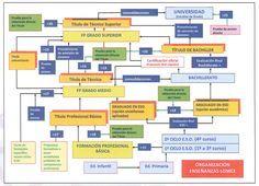 Composición del sistema educativo español según la LOMCE