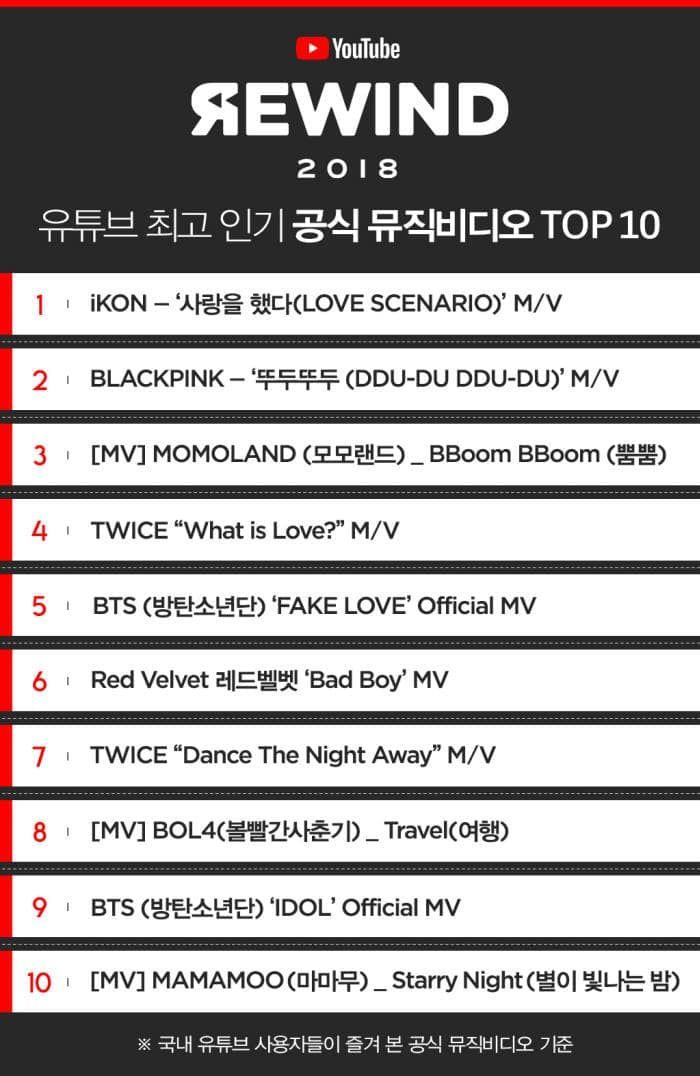 Youtube Reveals Top 10 Most Popular Music Videos In Korea From 2018 Soompi Popular Music Videos Youtube Rewind Music Videos