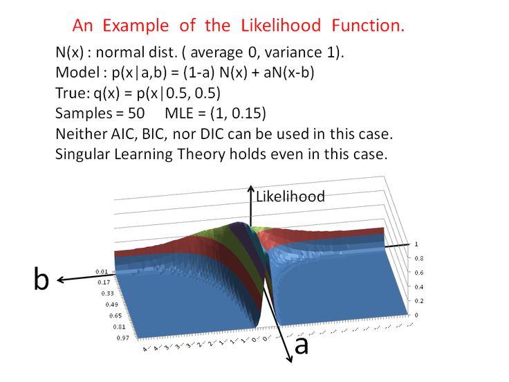 bayesian theory likelihood function infographic - Google Search