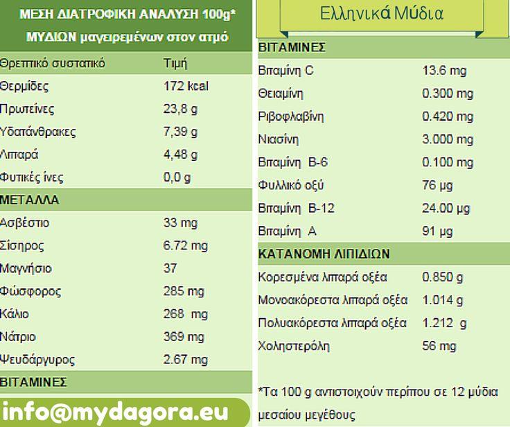 Τα μύδια στη διατροφή μας. Μέση διατροφική ανάλυση 100g.