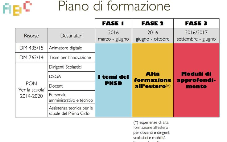 Un bilancio dell'attuazione del Piano che deve e può colmare il gap tra la scuola italiana e quella europea. Una netta sterzata innovativa con alcune ombre sulla sua attuazione. Tre, soprattutto, nell'ambito della formazione