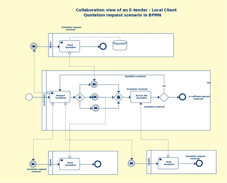 22 best bpmn images on pinterest model models and modeling business process modeling techniques with examples cheaphphosting Choice Image