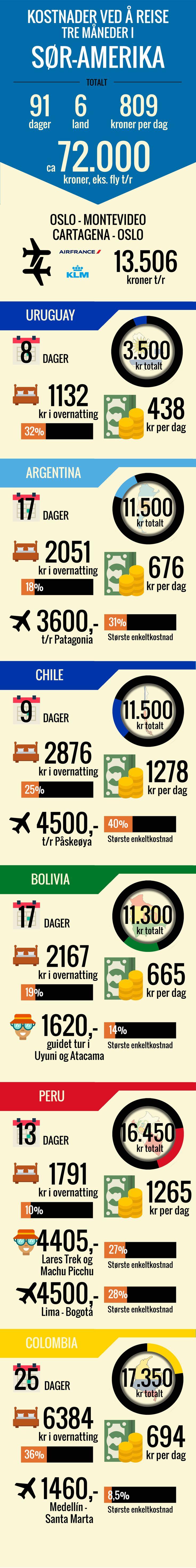 Så mye koster det å backpacke tre måneder i Sør-Amerika.