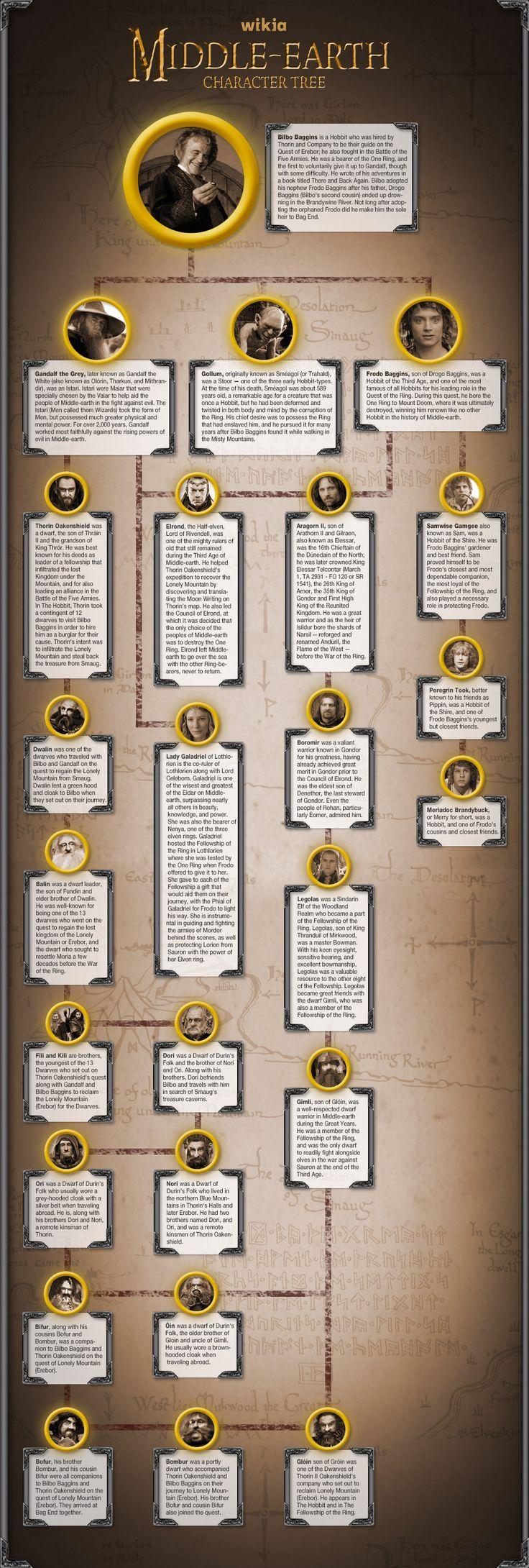 Hobbit_Character_Tree-b-c.jpeg 950×2,815 pixels