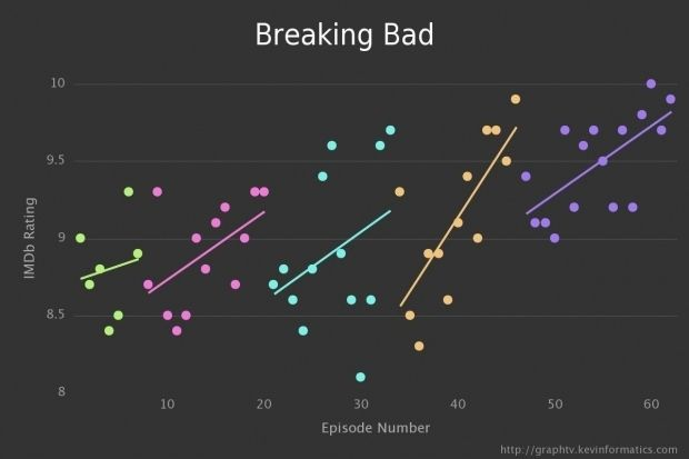 Graph TV is a genius website by programmer Kevin Wu. | Now You Can See The IMDB Ranking Of All Your Favourite TV Shows In Graphs