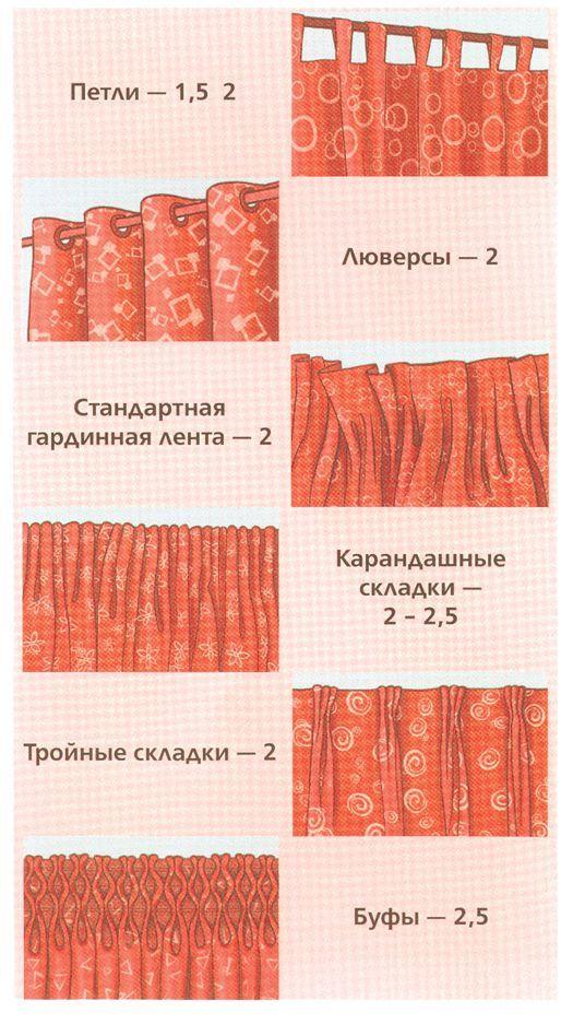 Нова Лiнiя— Как рассчитать расход ткани на оконные шторы | Идеи из ткани | Постила