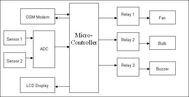 2985fd3c1f74057cd9f4699a8a8b719a jpg security systems using gsm block diagram temperature and lpgsensor based industrialautomation using 622 x 320