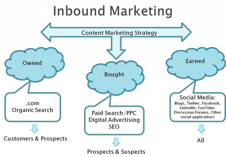 #InboundMarketing #Blogging