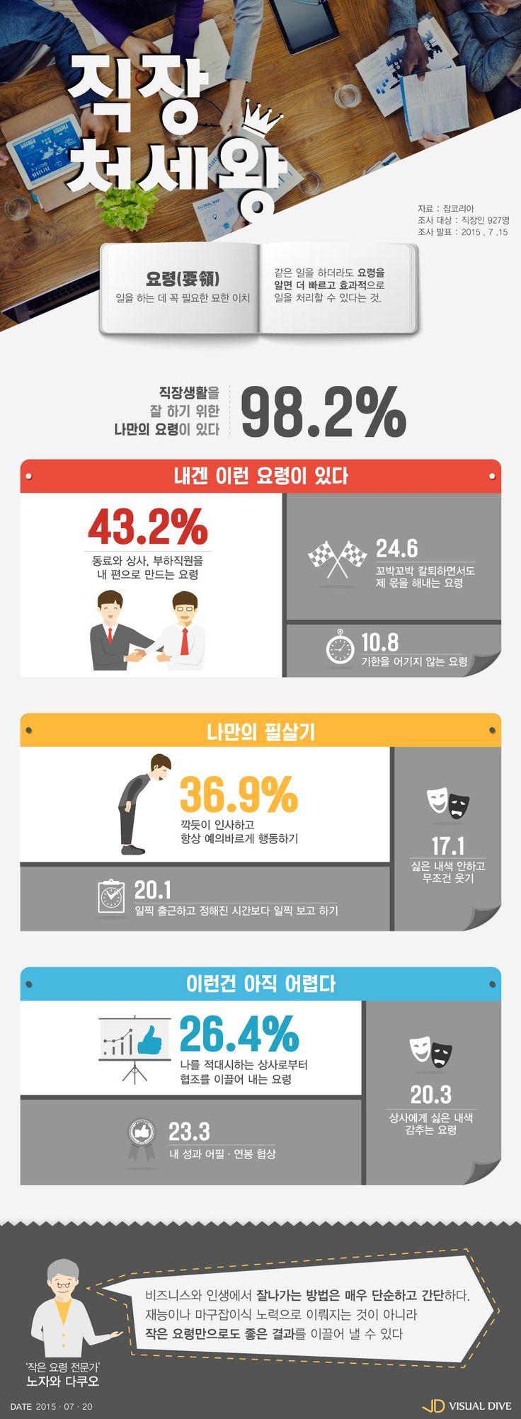 """직장인 98% """"나만의 일하는 요령 있다"""" [인포그래픽] #knowhow / #Infographic ⓒ 비주얼다이브 무단 복사·전재·재배포 금지"""