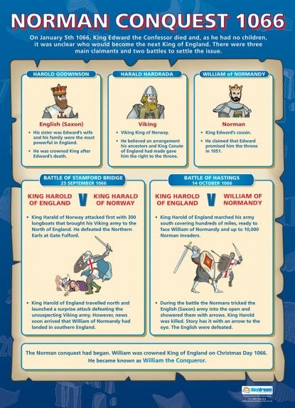 Norman Conquest 1066 | History Educational School Posters