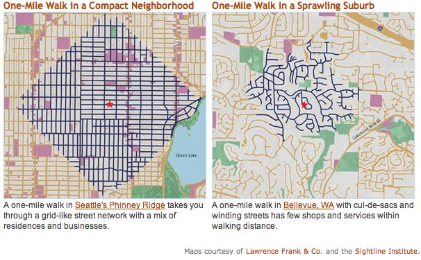 Why we walk in cities: a map of how far one mile can take a pedestrian in an American city vs. an American suburb - Imgur