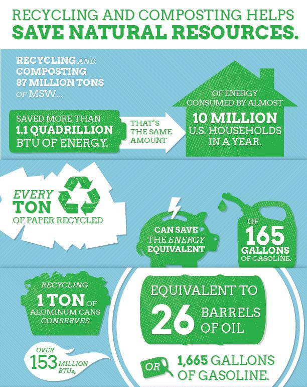 Recycling And Composting Helps Save Natural Resources