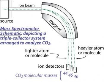 Mass Spectrometry Schematic