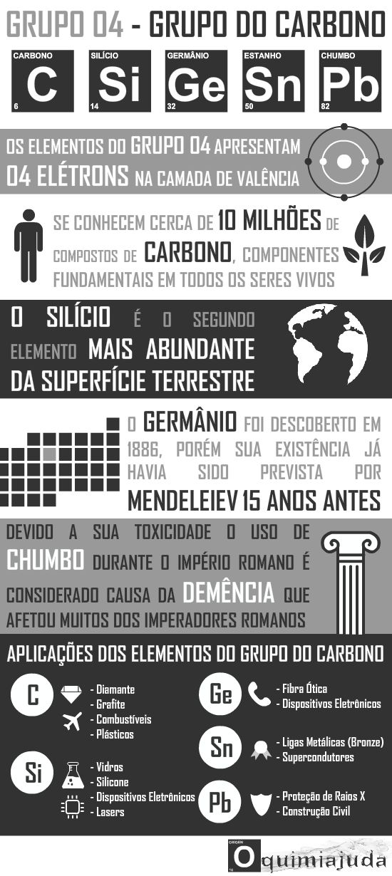 OQUIMIAJUDA: Família do Carbono