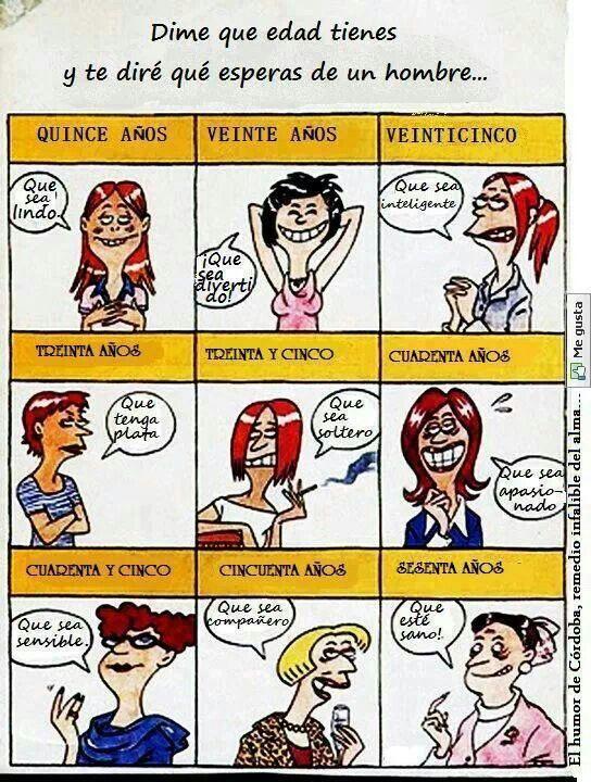 Tipos de hombres segun la edad by Maitena
