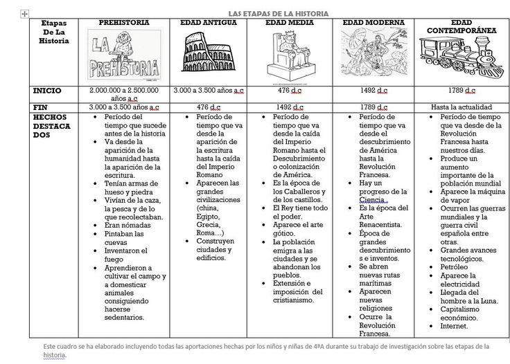 Etapas de la Historia Características más importante de las etapas de la historia