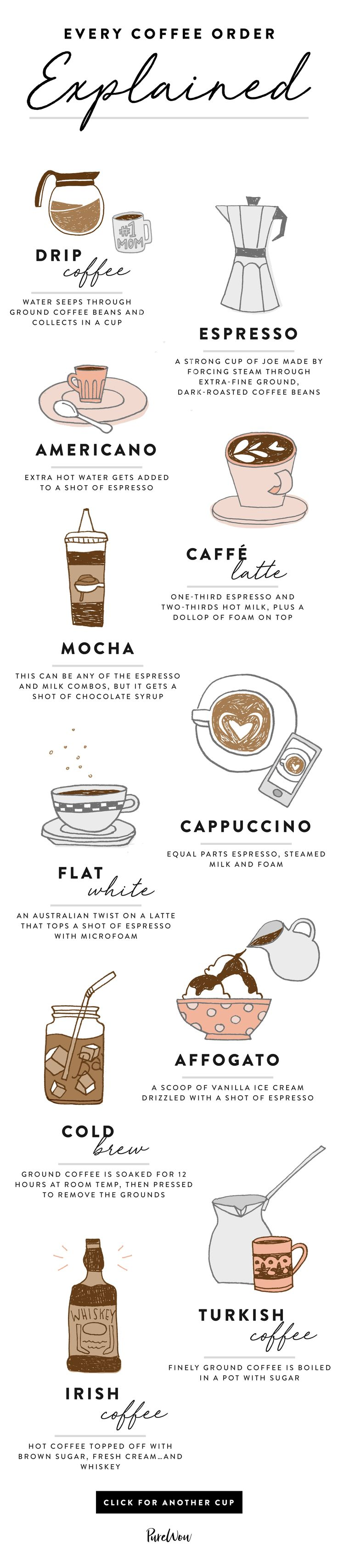 From cappuccinos to cold brew, save this handy guide to every coffee order and find your new fave. #Coffeeideas
