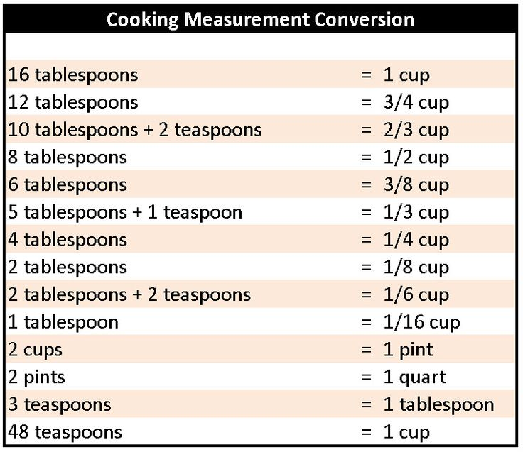 Best Conversion Chart Images On   Cooking Tips Kitchen