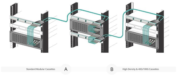 High-Performance Multi-Fiber Cabling Infrastructure