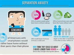 Nocelfobia - Ansiedad por separación del celular