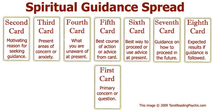 what is spiritual guidance and support