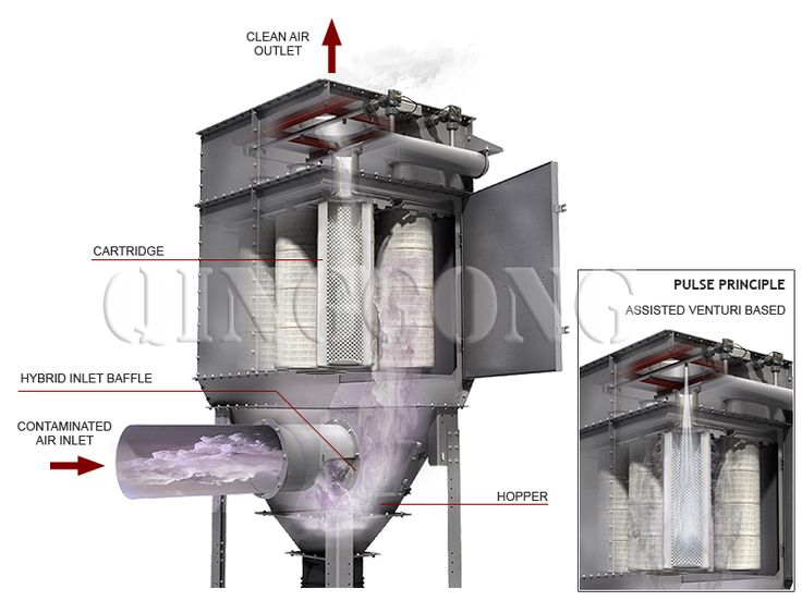 Cartridge Dust Collector_QINGGONG@China-Leader in blasting & shaping industry