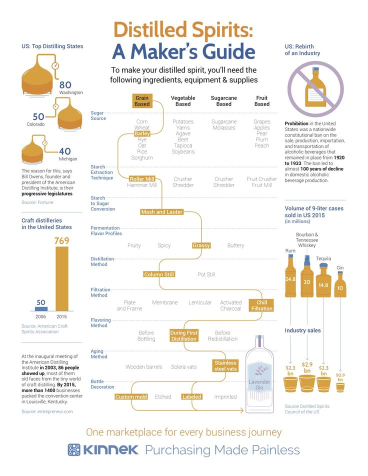 Craft Distilling Infographic. After a 100 years of decline the US craft distilling economy is booming!