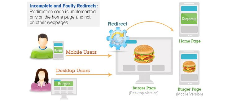 Mobile Redirects: