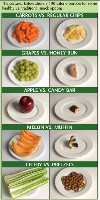 Learn to Set Your Healthy Eating Plan with  Correct Portion Control