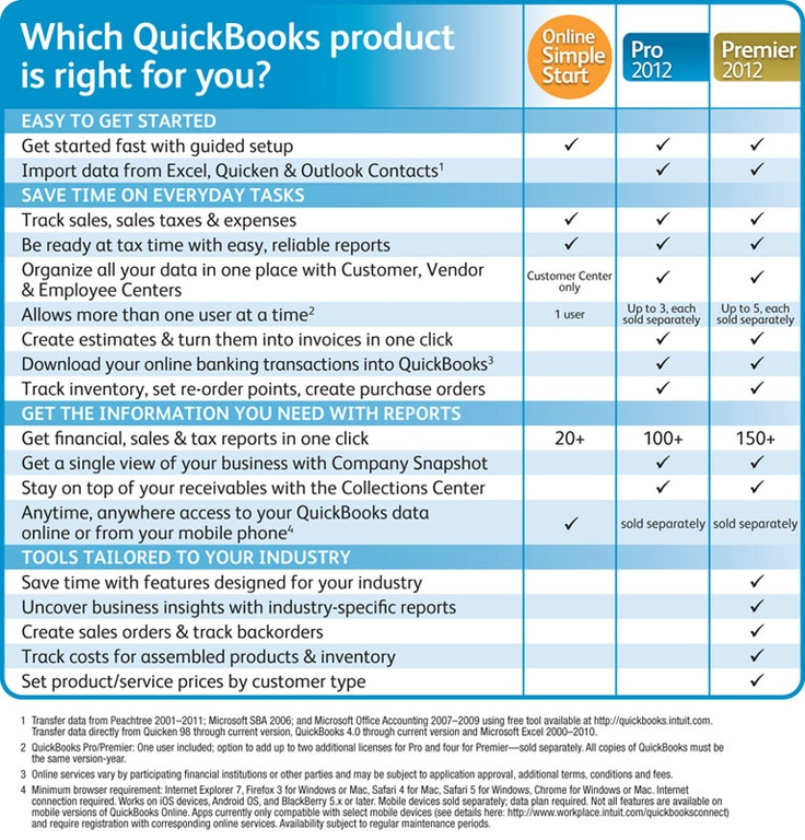Best QuickBooks Online World Images On Pinterest Cloud - Creating an invoice in word cheapest online vapor store