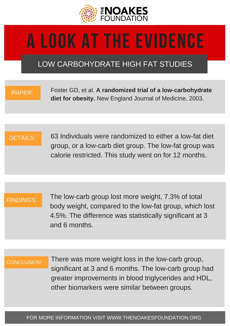 A look at the evidence behind the Low Carb High Fat Diet:  Foster GD, et al.A randomized trial of a low-carbohydrate diet for obesity.New England Journal of Medicine, 2003.  Link to Study: http://www.nejm.org/doi/full/10.1056/NEJMoa022207  PDF of Infographic:INFOGRAPHIC  Summary originallyappeared onHealthLine