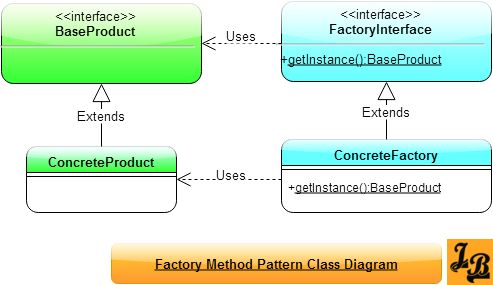 Factory Design Pattern Tutorial with UML Diagrams and example in Java