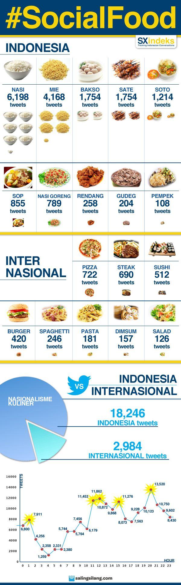 Infografik hasil penelusuran SX Indeks seputar makanan yang dipercakapkan tweeps Indonesia di Twitter pada periode 14-15 Juli 2012.