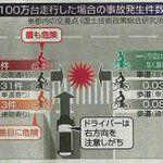 「安全のために自転車では逆走している」という主張 - Togetterまとめ