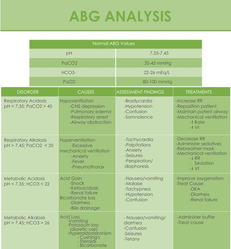 ABG's Analysis Cheat Sheat