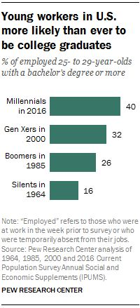 Four-in-ten Millennial workers ages 25 to 29 had at least a bachelor's degree in 2016, according to a Pew Research Center analysis of Current Population Survey data. That compares with 32% of Generation X workers and smaller shares of the Baby Boom and Silent generations when they were in the same age range.