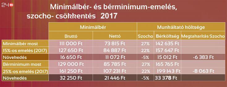 Megvan, mennyi lesz a minimálbér jövőre   24.hu