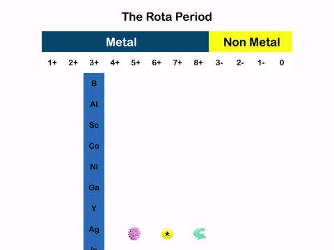 Rota periodic table by worldrecords the rota periodic table rota periodic table by worldrecords the rota periodic table pinterest periodic table urtaz Image collections