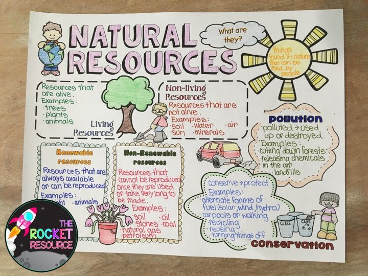 Natural Resources Renewable Nonrenewable And Living Nonliving Resources 3rd Grade Activities Natural Resources Lesson 3rd Grade Social Studies