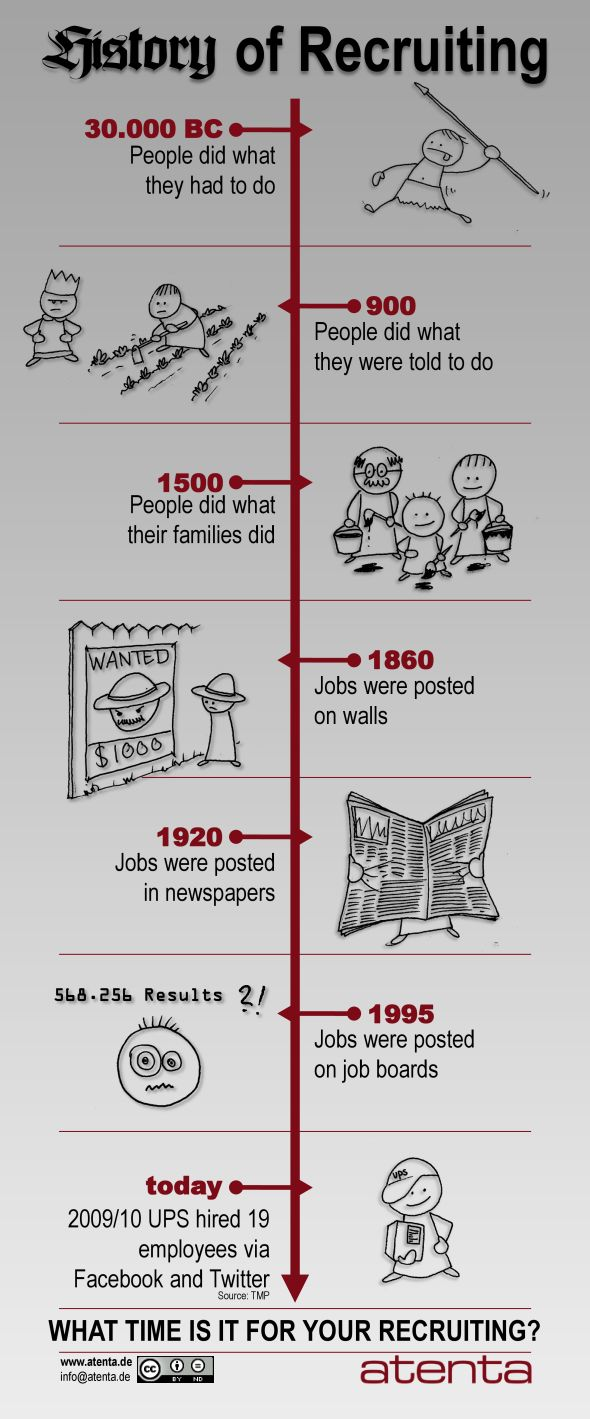 The History of Recruiting