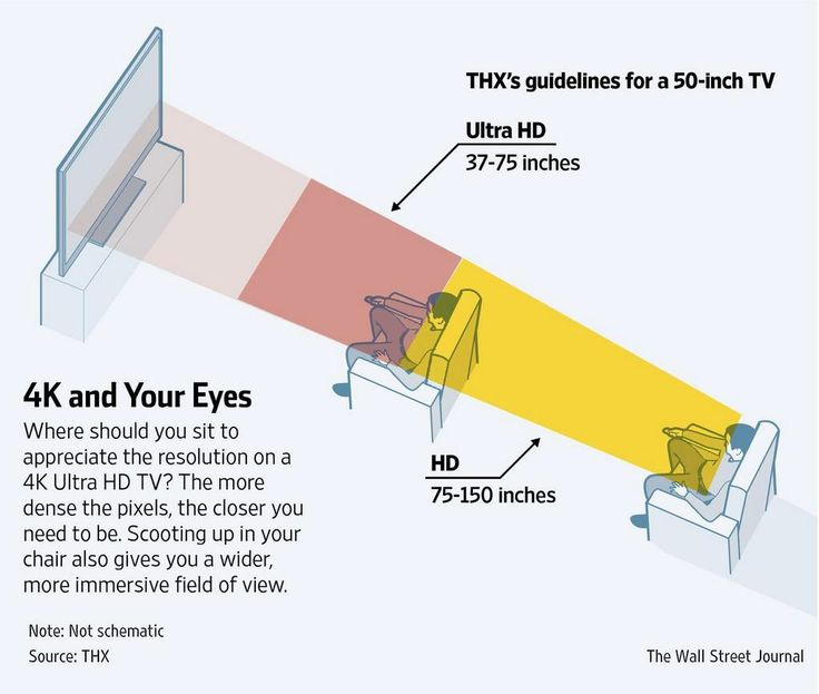 TV resolution and distance